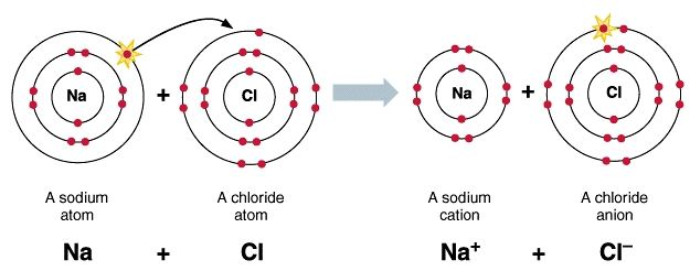 Proses-terbentuknya-NaCl