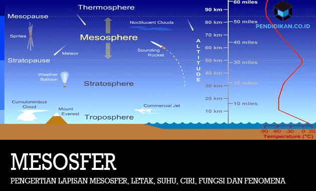 pengertian-lapisan-mesosfer