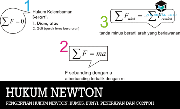 Pengertian Hukum Newton
