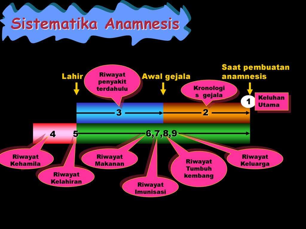 Sistematika-Anamnesis