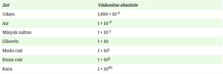 tabel-viksositas
