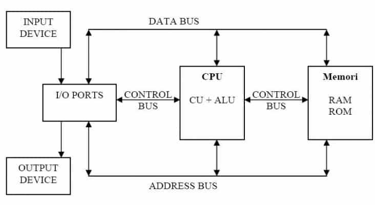 Arsitektur-Komputer