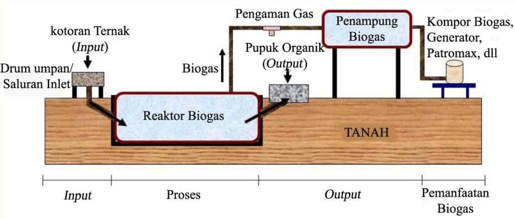 Biogas-dan-Aktivitas-Anaerobik