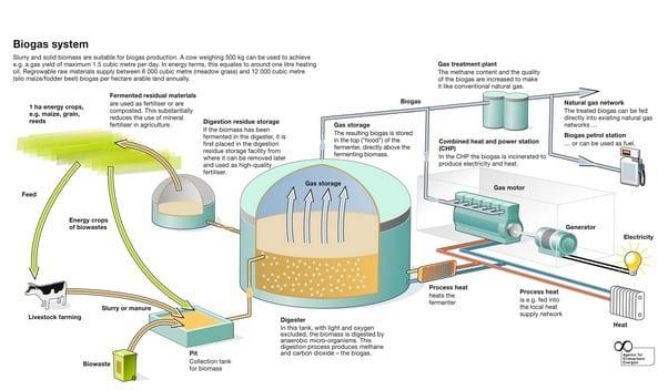 Biogas-dan-Gas-Alam