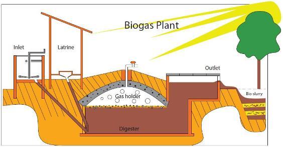 Dampak-Biogas