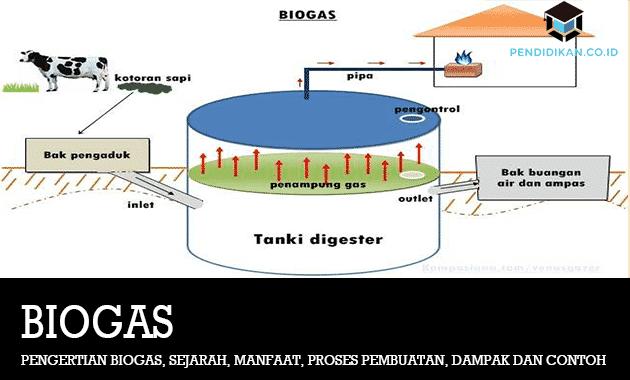Pengertian Biogas
