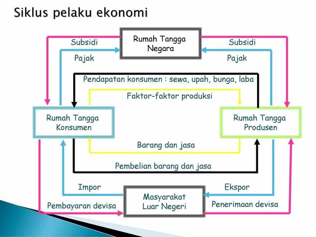 Diagram Interaksi Pelaku Ekonomi 2 Sektor - Extra
