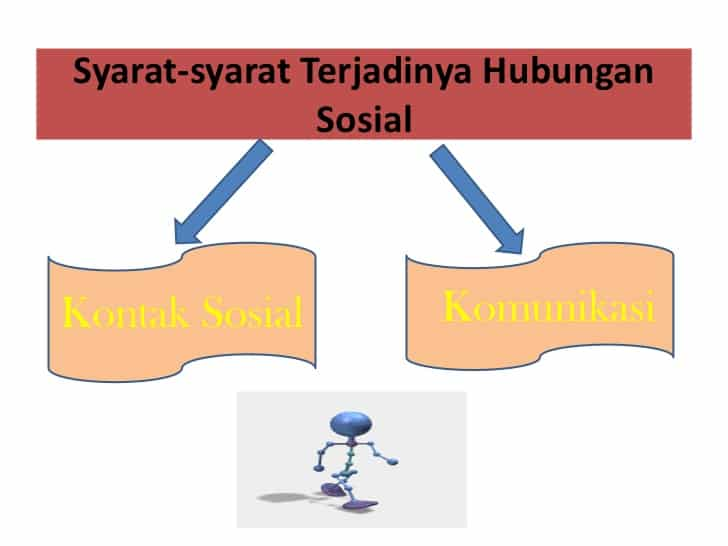 Syarat-Terjadinya-Hubungan-Sosial